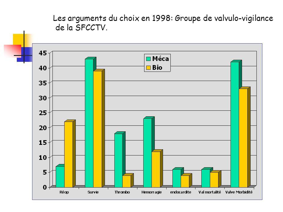 Les arguments du choix en 1998: Groupe de valvulo-vigilance de la SFCCTV.