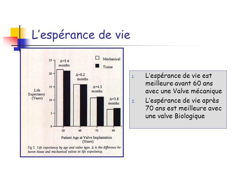 Lespérance de vie 1. Lespérance de vie est meilleure avant 60 ans avec une Valve mécanique 2. Lespérance de vie après 70 ans est meilleure avec une va