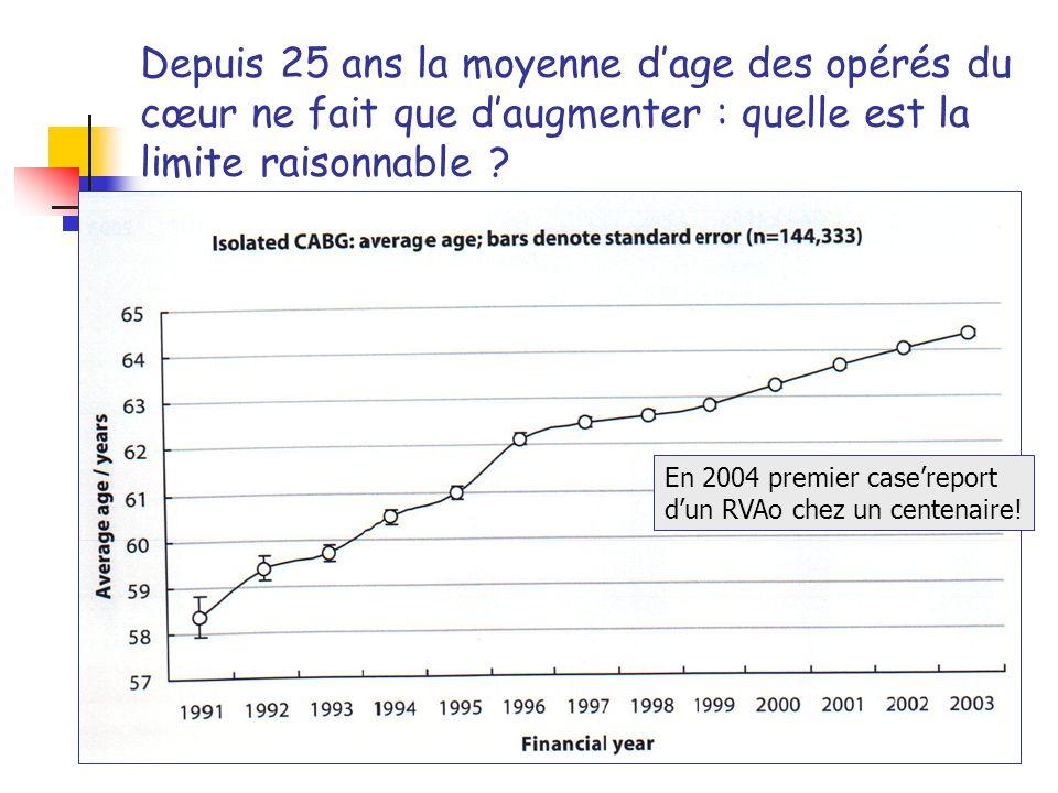 Depuis 25 ans la moyenne dage des opérés du cœur ne fait que daugmenter : quelle est la limite raisonnable ? En 2004 premier casereport dun RVAo chez