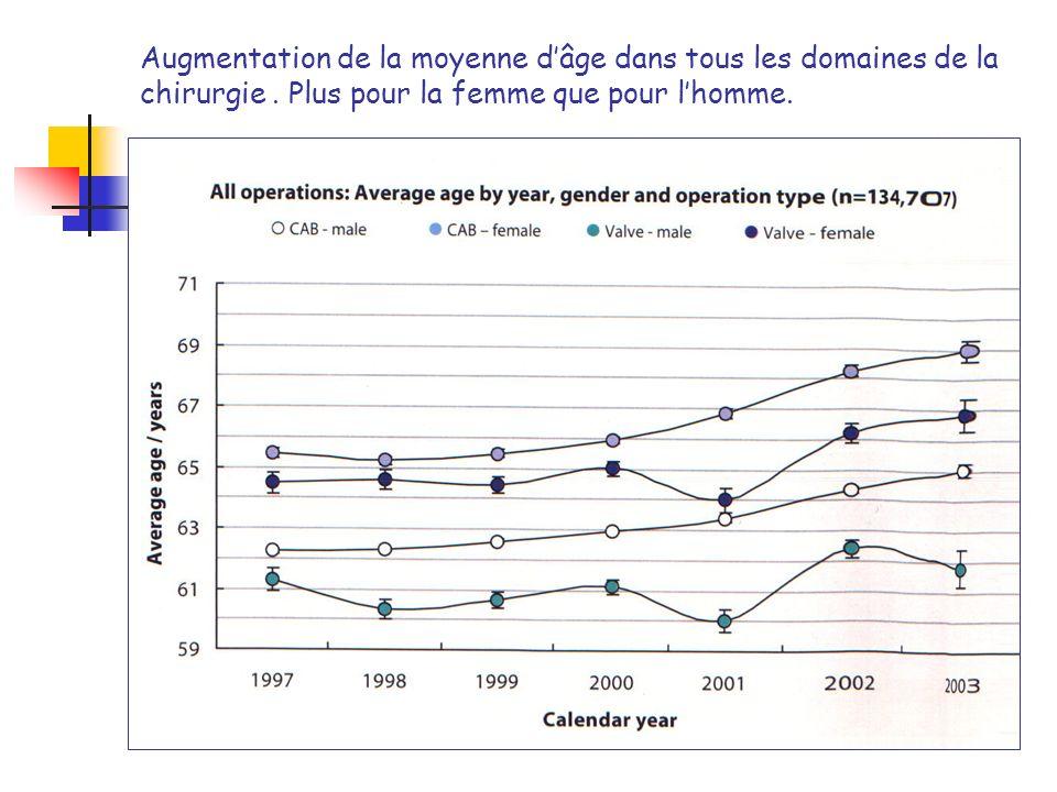Augmentation de la moyenne dâge dans tous les domaines de la chirurgie. Plus pour la femme que pour lhomme.