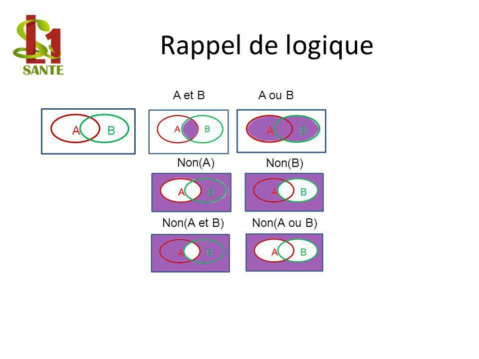 Rappel de logique AB A et BA ou B Non(A) Non(B) Non(A ou B)Non(A et B)