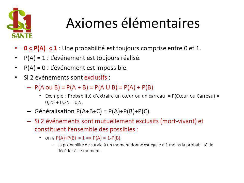 Axiomes élémentaires 0 < P(A) < 1 : Une probabilité est toujours comprise entre 0 et 1.