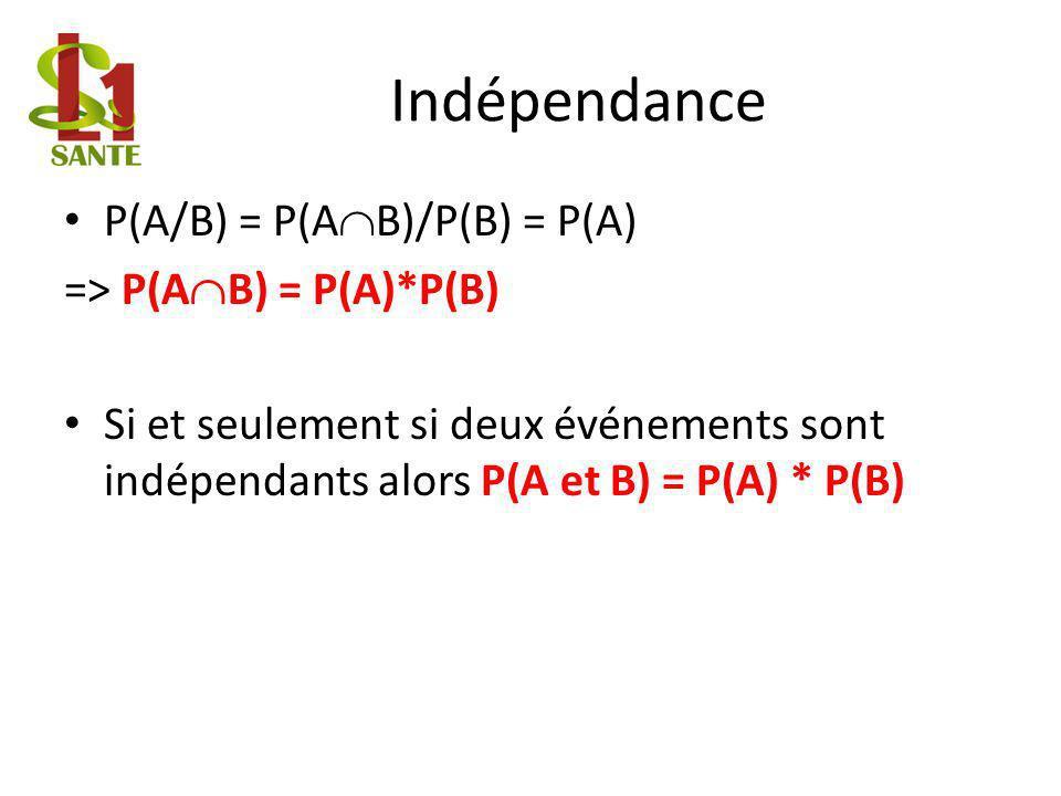 Indépendance P(A/B) = P(A B)/P(B) = P(A) => P(A B) = P(A)*P(B) Si et seulement si deux événements sont indépendants alors P(A et B) = P(A) * P(B)