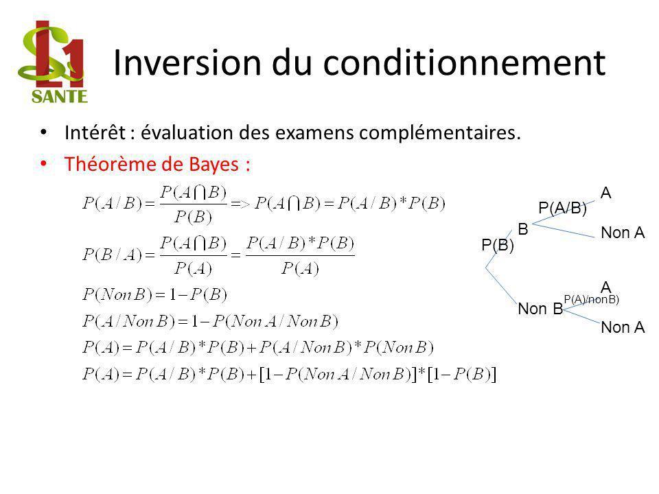 Inversion du conditionnement Intérêt : évaluation des examens complémentaires.