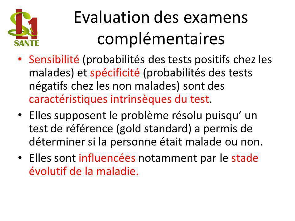 Evaluation des examens complémentaires Sensibilité (probabilités des tests positifs chez les malades) et spécificité (probabilités des tests négatifs chez les non malades) sont des caractéristiques intrinsèques du test.