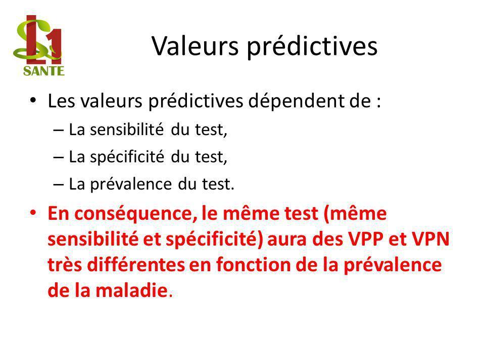 Valeurs prédictives Les valeurs prédictives dépendent de : – La sensibilité du test, – La spécificité du test, – La prévalence du test.