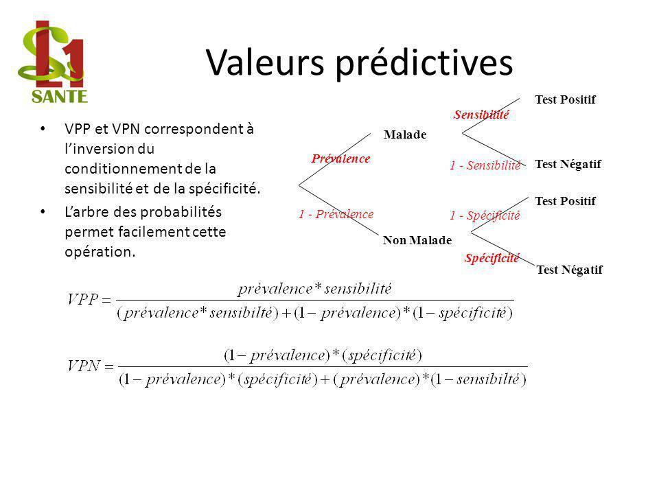Valeurs prédictives VPP et VPN correspondent à linversion du conditionnement de la sensibilité et de la spécificité.