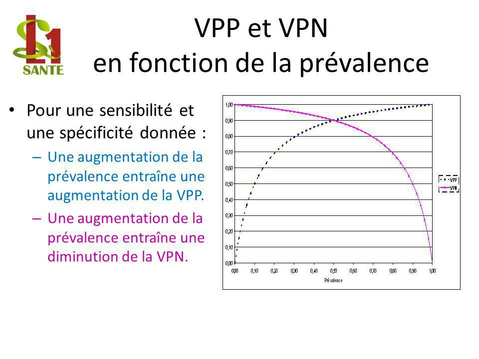 VPP et VPN en fonction de la prévalence Pour une sensibilité et une spécificité donnée : – Une augmentation de la prévalence entraîne une augmentation de la VPP.