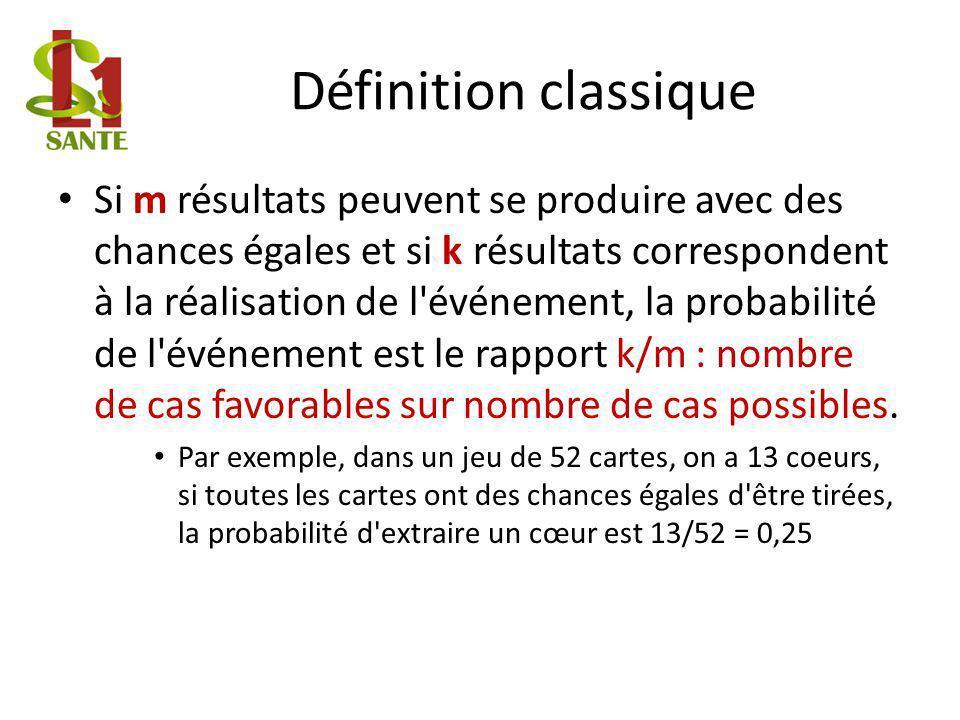 Définition classique Si m résultats peuvent se produire avec des chances égales et si k résultats correspondent à la réalisation de l événement, la probabilité de l événement est le rapport k/m : nombre de cas favorables sur nombre de cas possibles.