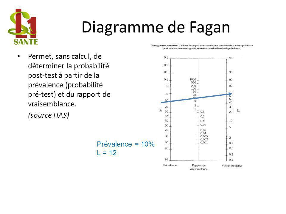 Diagramme de Fagan Permet, sans calcul, de déterminer la probabilité post-test à partir de la prévalence (probabilité pré-test) et du rapport de vraisemblance.