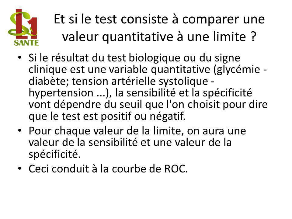 Et si le test consiste à comparer une valeur quantitative à une limite .