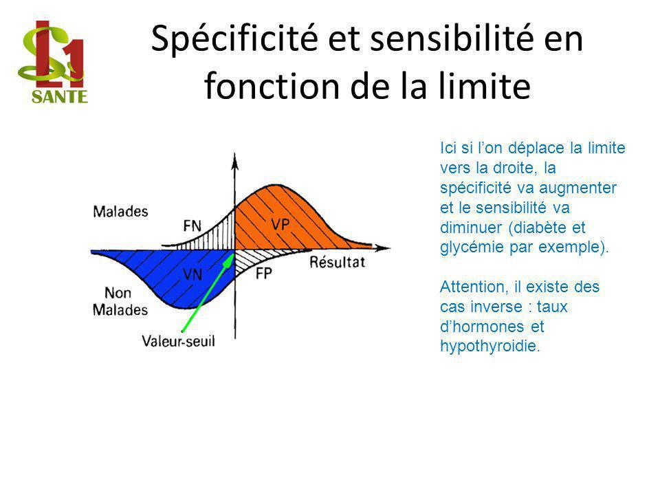 Spécificité et sensibilité en fonction de la limite Ici si lon déplace la limite vers la droite, la spécificité va augmenter et le sensibilité va diminuer (diabète et glycémie par exemple).