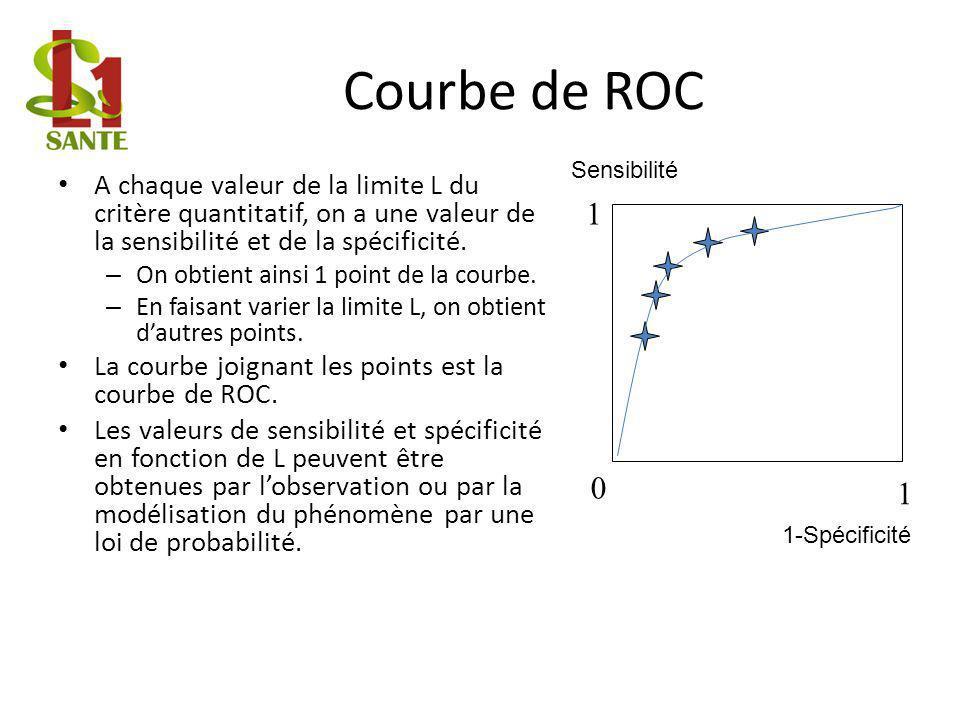 Courbe de ROC A chaque valeur de la limite L du critère quantitatif, on a une valeur de la sensibilité et de la spécificité.