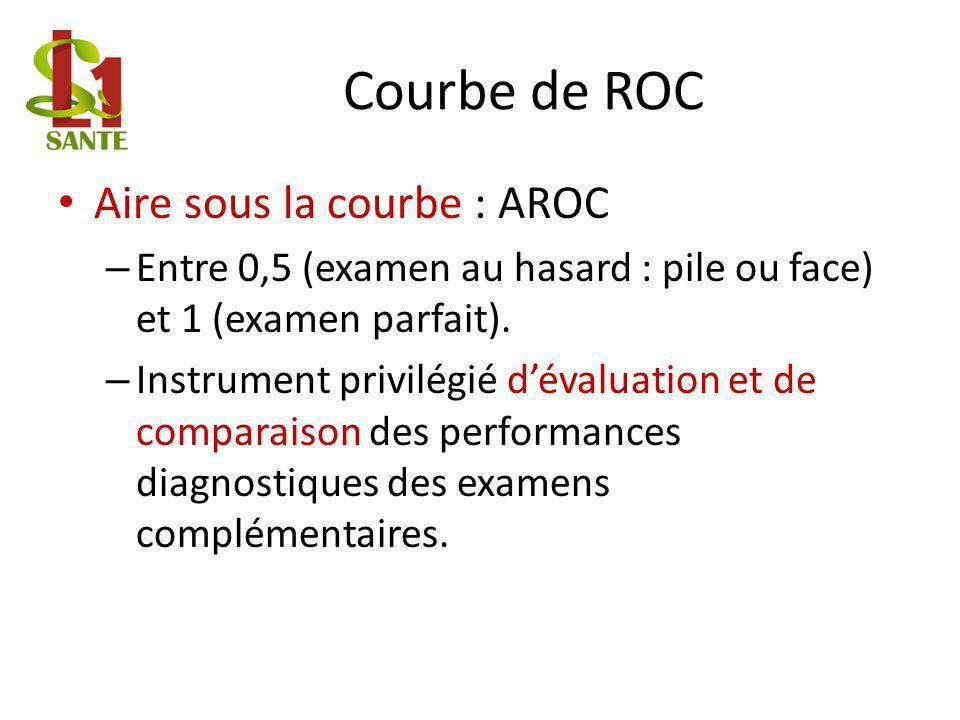 Courbe de ROC Aire sous la courbe : AROC – Entre 0,5 (examen au hasard : pile ou face) et 1 (examen parfait).
