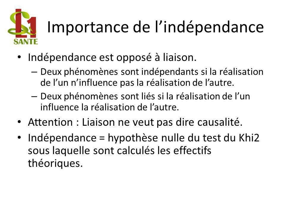 Importance de lindépendance Indépendance est opposé à liaison.