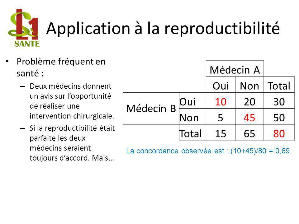 Application à la reproductibilité Problème fréquent en santé : – Deux médecins donnent un avis sur lopportunité de réaliser une intervention chirurgicale.