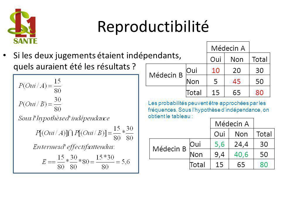Reproductibilité Si les deux jugements étaient indépendants, quels auraient été les résultats .