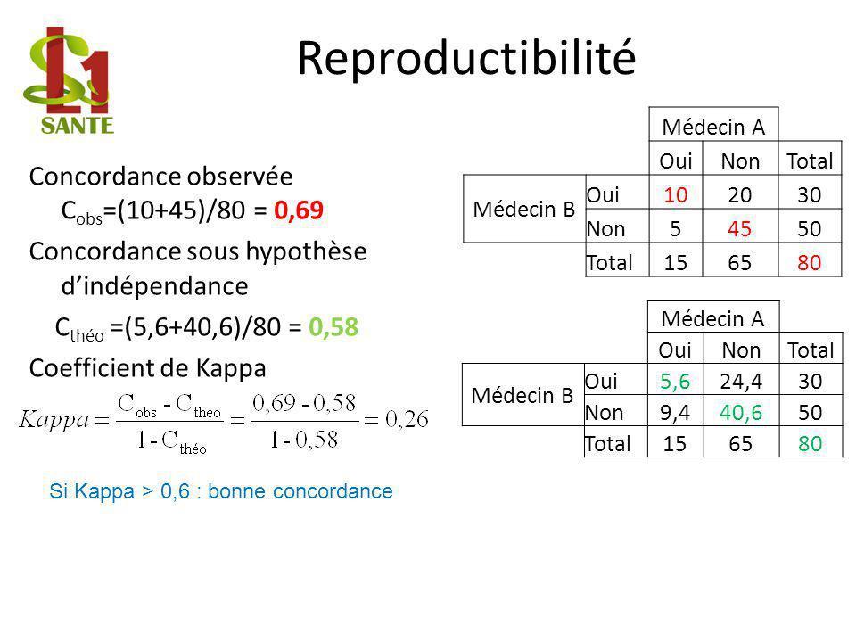 Reproductibilité Concordance observée C obs =(10+45)/80 = 0,69 Concordance sous hypothèse dindépendance C théo =(5,6+40,6)/80 = 0,58 Coefficient de Kappa Médecin A OuiNonTotal Médecin B Oui102030 Non54550 Total156580 Médecin A OuiNonTotal Médecin B Oui5,624,430 Non9,440,650 Total156580 Si Kappa > 0,6 : bonne concordance