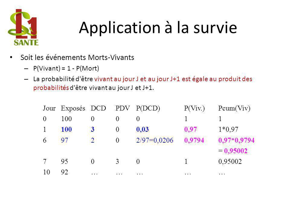 Application à la survie Soit les événements Morts-Vivants – P(Vivant) = 1 - P(Mort) – La probabilité d être vivant au jour J et au jour J+1 est égale au produit des probabilités d être vivant au jour J et J+1.