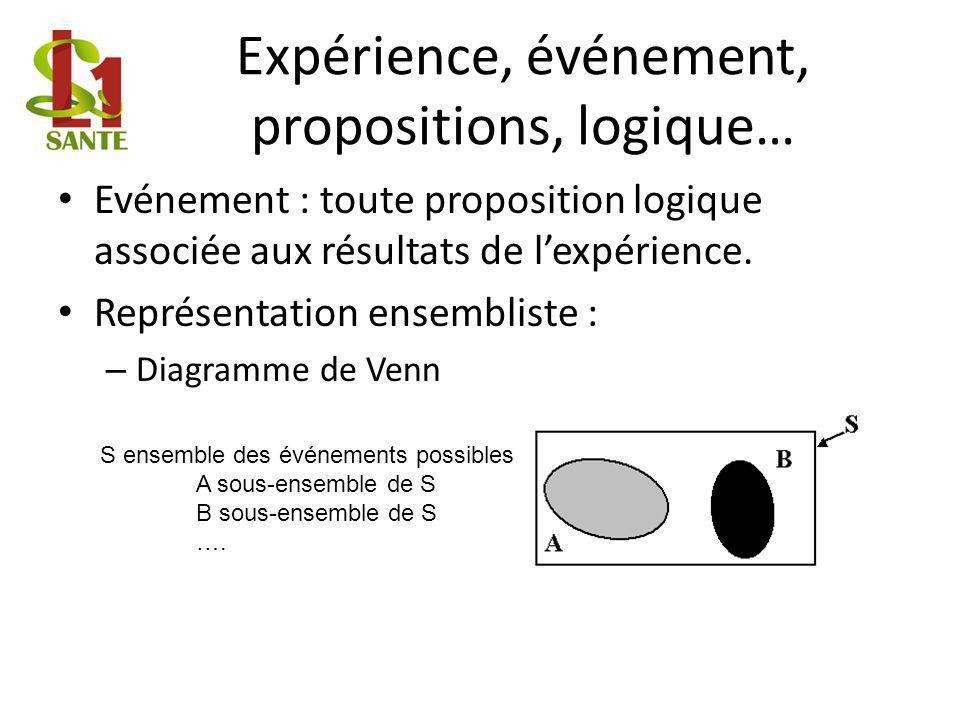 Expérience, événement, propositions, logique… Evénement : toute proposition logique associée aux résultats de lexpérience.