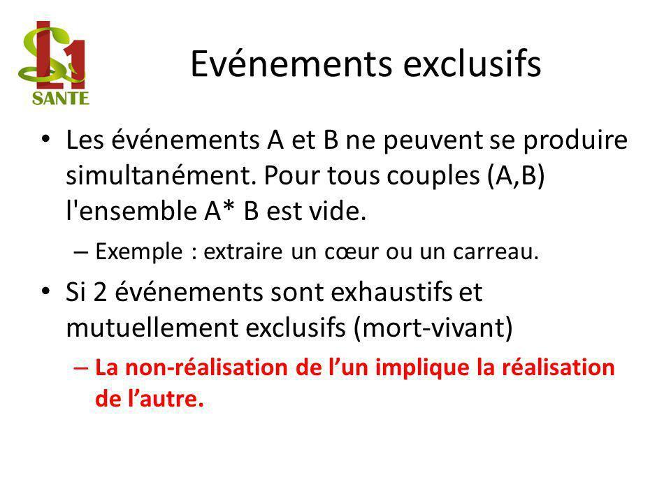 Evénements exclusifs Les événements A et B ne peuvent se produire simultanément.