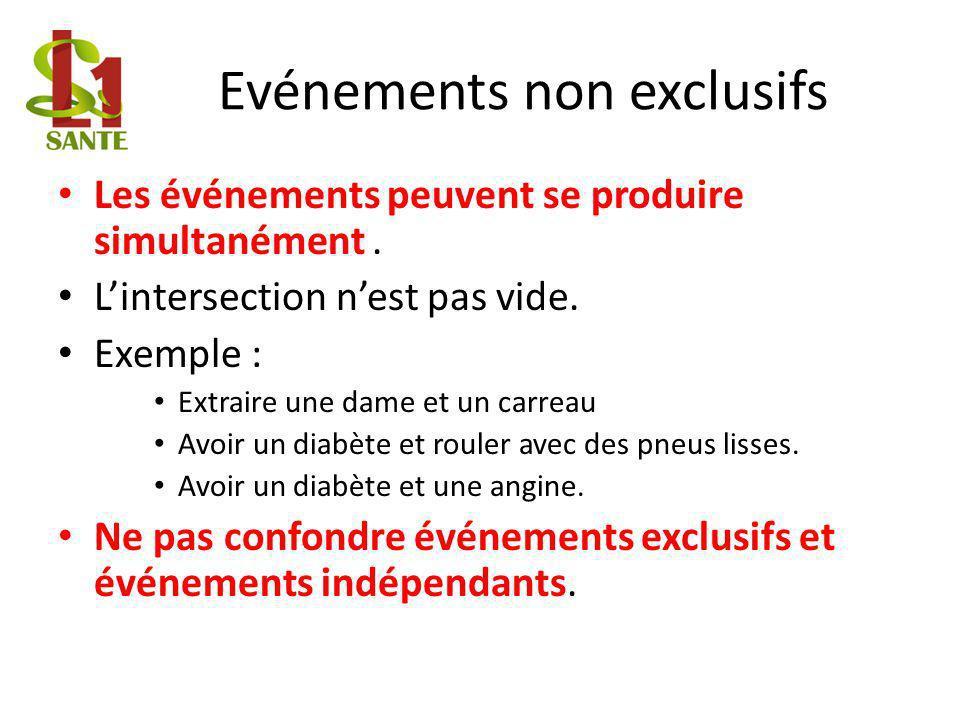 Evénements non exclusifs Les événements peuvent se produire simultanément.