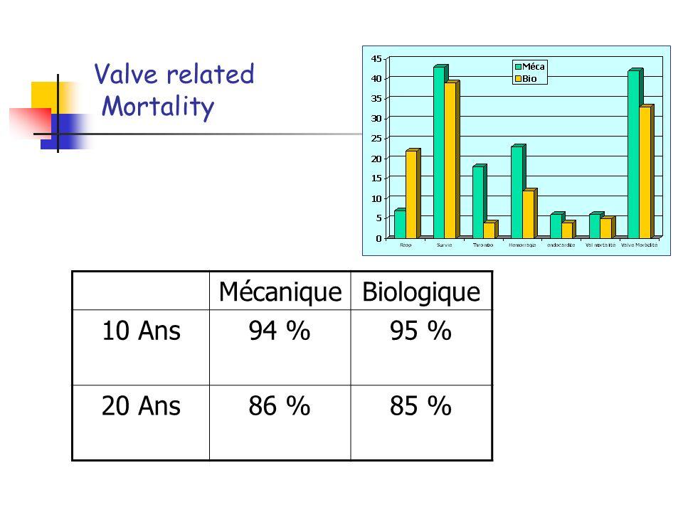 Endocardite MécaniqueBiologique 10 Ans94 %96 % 20 Ans88 %9O %