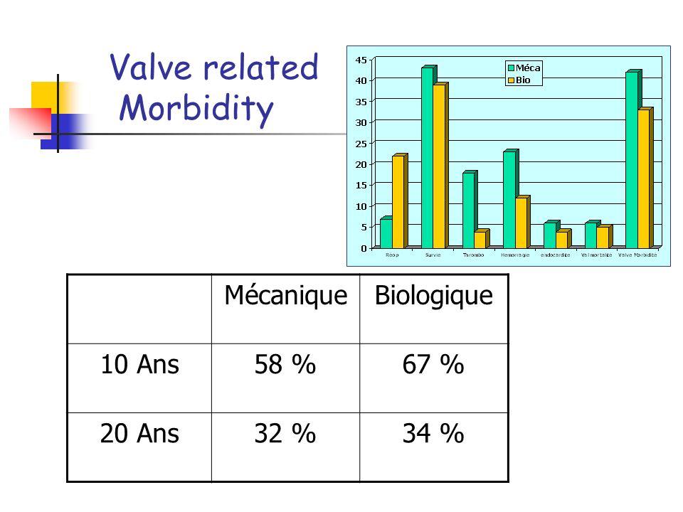 Valve related Mortality MécaniqueBiologique 10 Ans94 %95 % 20 Ans86 %85 %