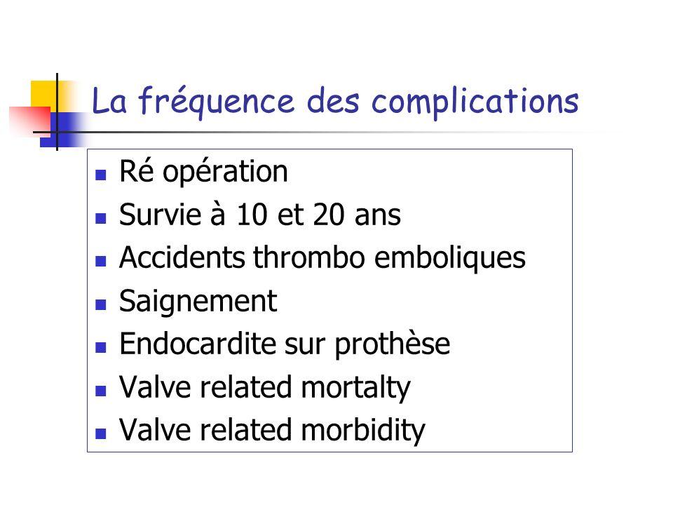 Les éléments du choix Age physiologique Le rythme cardiaque Les désirs du patients Les habitudes du chirurgiens La fréquence des complications Les cri