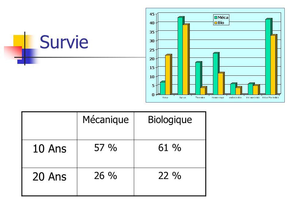 Ré opérations MécaniqueBiologique 10 Ans93%79 % 20 Ans90 %64 %