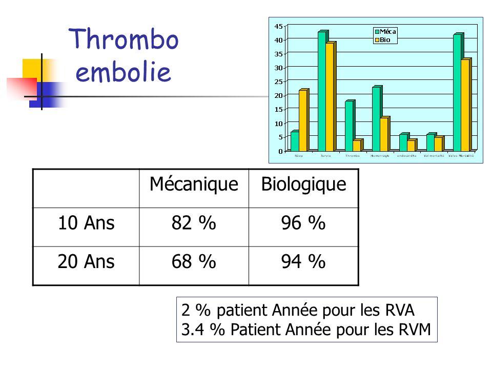 Survie MécaniqueBiologique 10 Ans 57 %61 % 20 Ans 26 %22 %