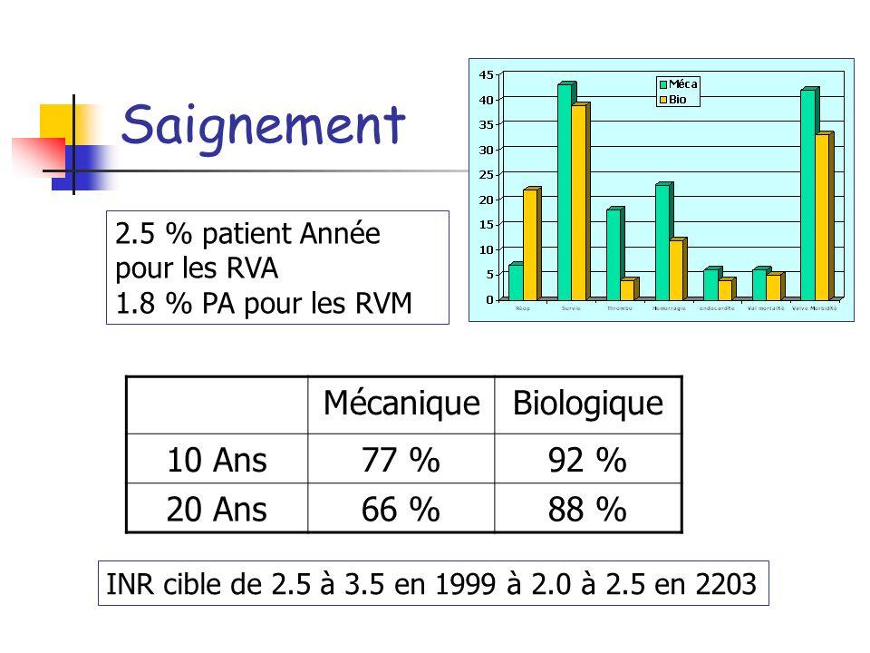 Thrombo embolie MécaniqueBiologique 10 Ans82 %96 % 20 Ans68 %94 % 2 % patient Année pour les RVA 3.4 % Patient Année pour les RVM