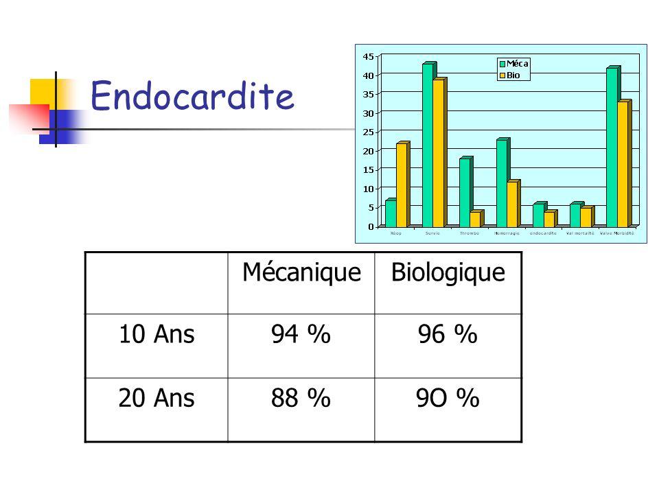 Saignement MécaniqueBiologique 10 Ans77 %92 % 20 Ans66 %88 % INR cible de 2.5 à 3.5 en 1999 à 2.0 à 2.5 en 2203 2.5 % patient Année pour les RVA 1.8 %