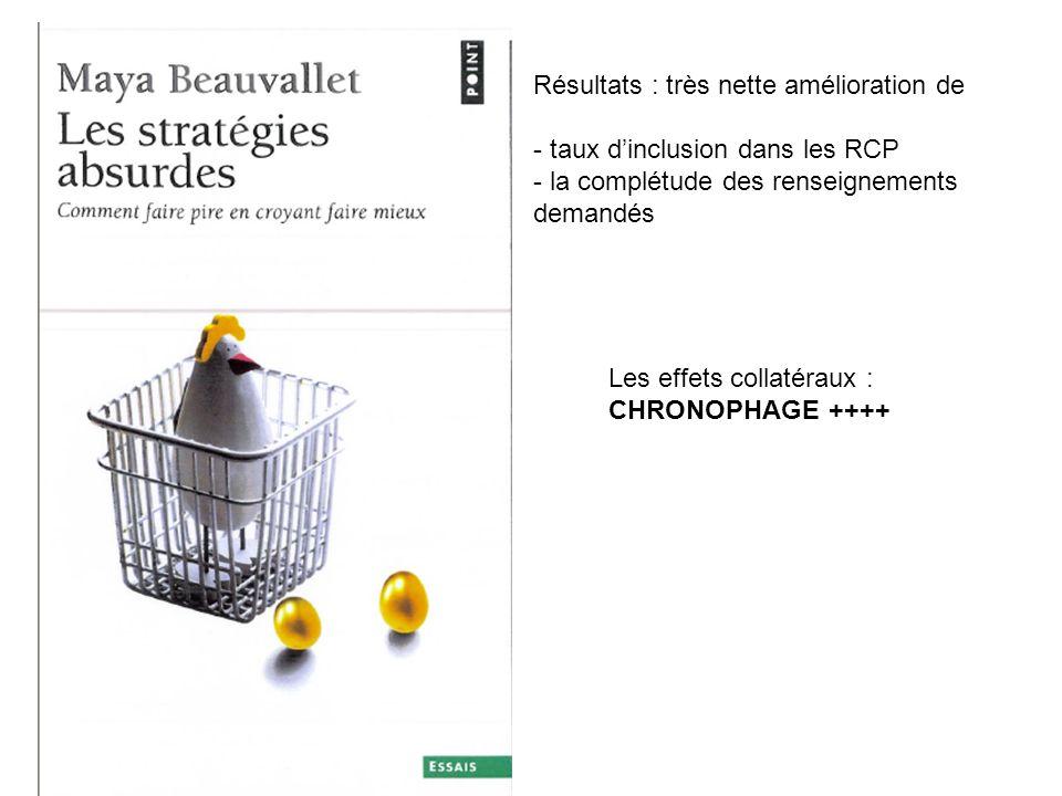 Résultats : très nette amélioration de - taux dinclusion dans les RCP - la complétude des renseignements demandés Les effets collatéraux : CHRONOPHAGE ++++