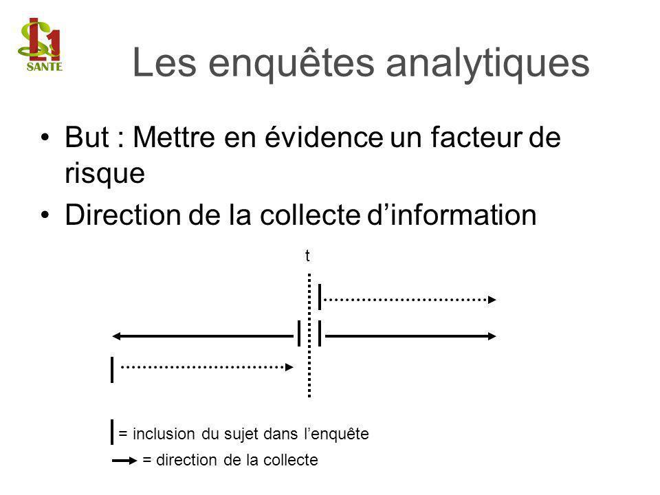But : Mettre en évidence un facteur de risque Direction de la collecte dinformation Les enquêtes analytiques = inclusion du sujet dans lenquête = dire