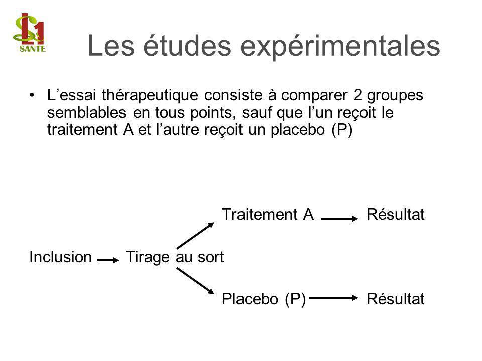 Lessai thérapeutique consiste à comparer 2 groupes semblables en tous points, sauf que lun reçoit le traitement A et lautre reçoit un placebo (P) Trai