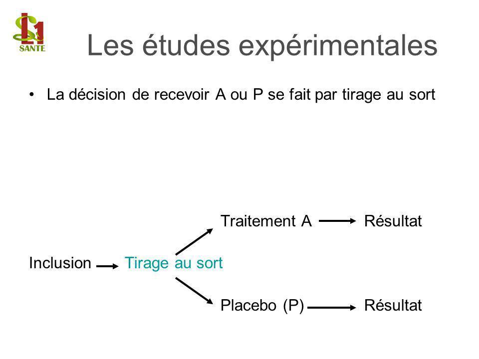 La décision de recevoir A ou P se fait par tirage au sort Traitement ARésultat InclusionTirage au sort Placebo (P) Résultat Les études expérimentales