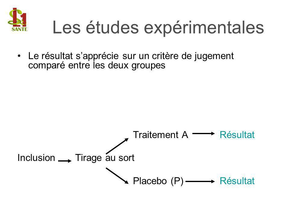 Le résultat sapprécie sur un critère de jugement comparé entre les deux groupes Traitement ARésultat InclusionTirage au sort Placebo (P) Résultat Les