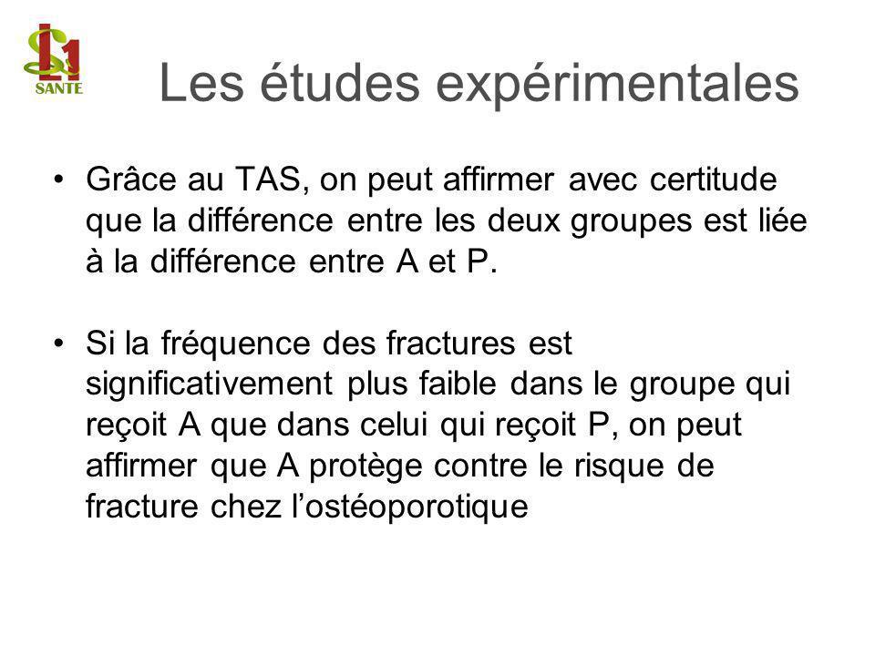 Grâce au TAS, on peut affirmer avec certitude que la différence entre les deux groupes est liée à la différence entre A et P. Si la fréquence des frac