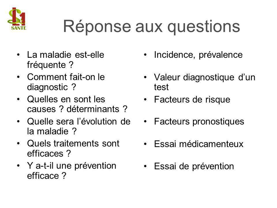 La maladie est-elle fréquente ? Comment fait-on le diagnostic ? Quelles en sont les causes ? déterminants ? Quelle sera lévolution de la maladie ? Que