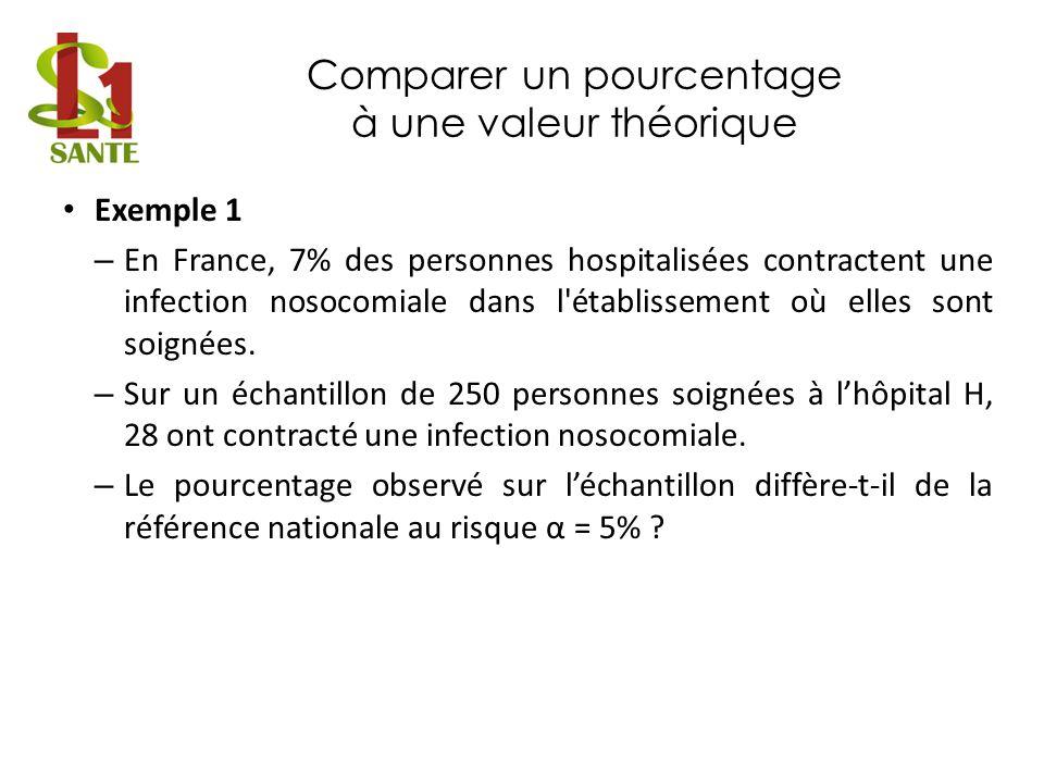 Comparer un pourcentage à une valeur théorique Exemple 1 – En France, 7% des personnes hospitalisées contractent une infection nosocomiale dans l'étab