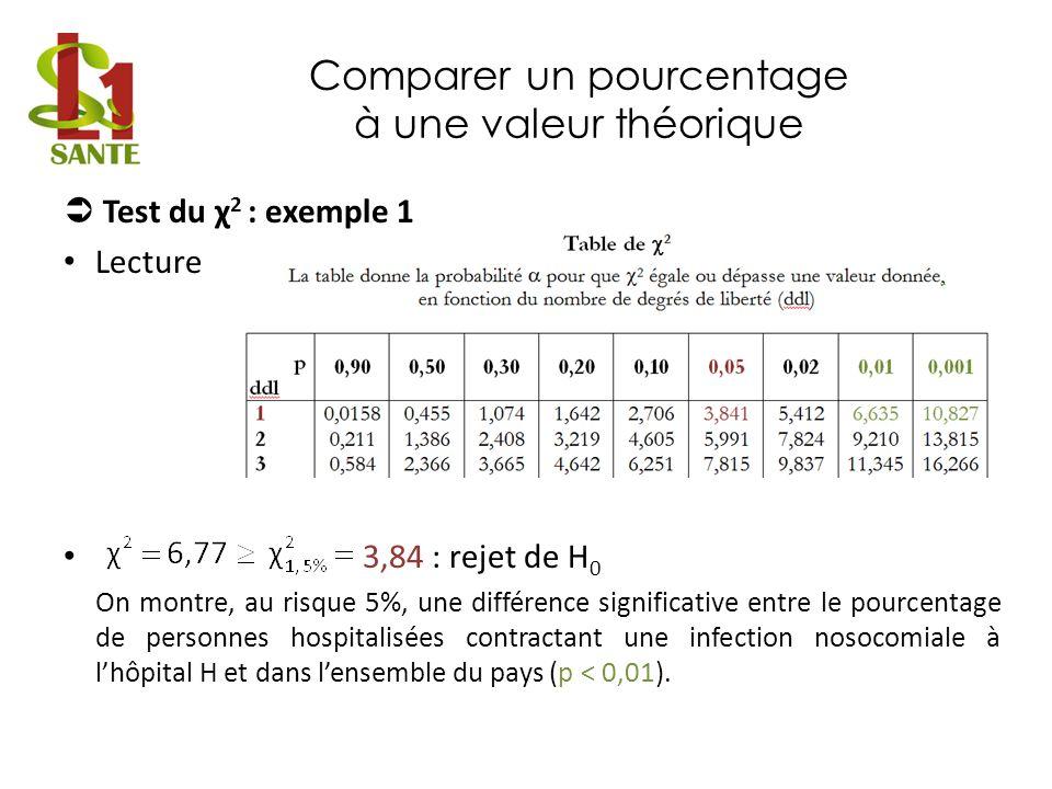Comparer un pourcentage à une valeur théorique Test du χ 2 : exemple 1 Lecture 3,84 : rejet de H 0 On montre, au risque 5%, une différence significati