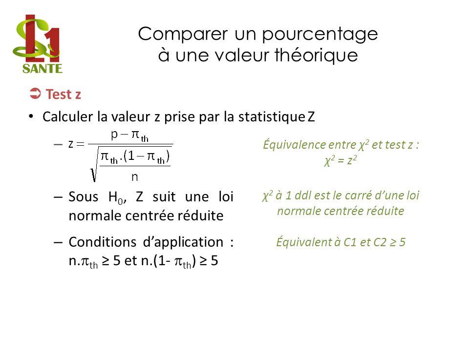 Comparer un pourcentage à une valeur théorique Test z Calculer la valeur z prise par la statistique Z Équivalence entre χ 2 et test z : χ 2 = z 2 χ 2