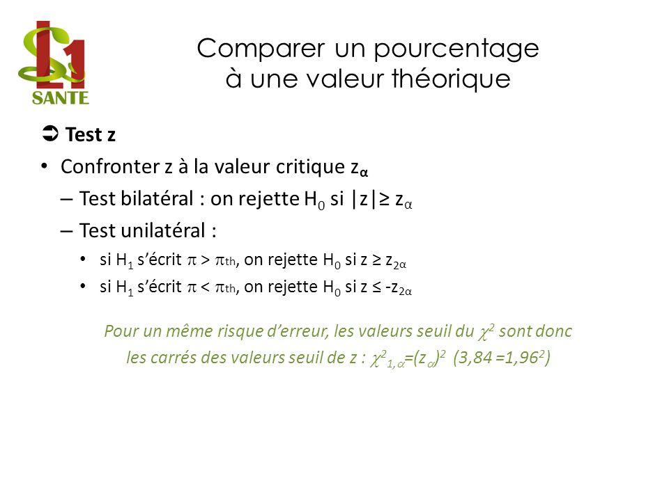 Comparer un pourcentage à une valeur théorique Test z Confronter z à la valeur critique z α – Test bilatéral : on rejette H 0 si |z| z α – Test unilat