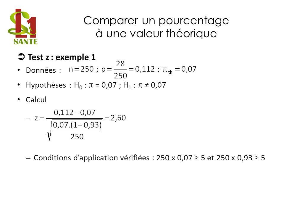 Comparer un pourcentage à une valeur théorique Test z : exemple 1 Données : Hypothèses :H 0 : = 0,07 ; H 1 : 0,07 Calcul – – Conditions dapplication v