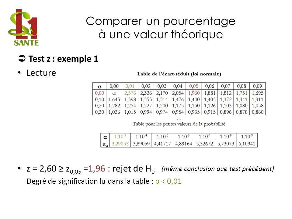 Comparer un pourcentage à une valeur théorique Test z : exemple 1 Lecture z = 2,60 z 0,05 =1,96 : rejet de H 0 Degré de signification lu dans la table