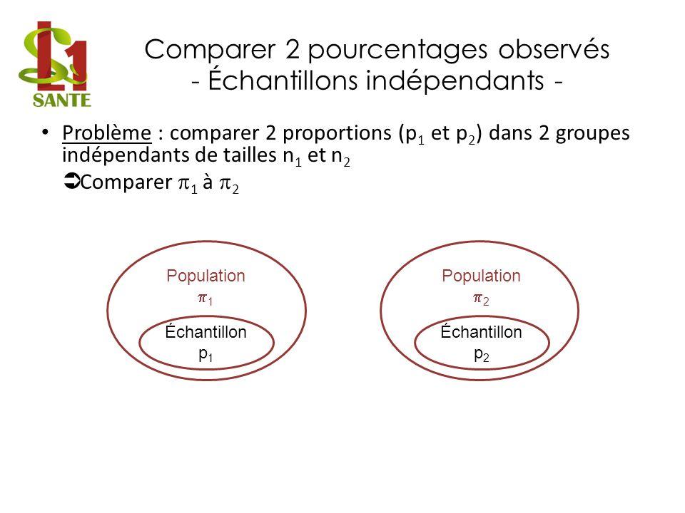 Comparer 2 pourcentages observés - Échantillons indépendants - Problème : comparer 2 proportions (p 1 et p 2 ) dans 2 groupes indépendants de tailles