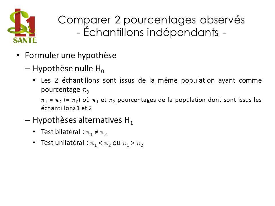 Comparer 2 pourcentages observés - Échantillons indépendants - Formuler une hypothèse – Hypothèse nulle H 0 Les 2 échantillons sont issus de la même p