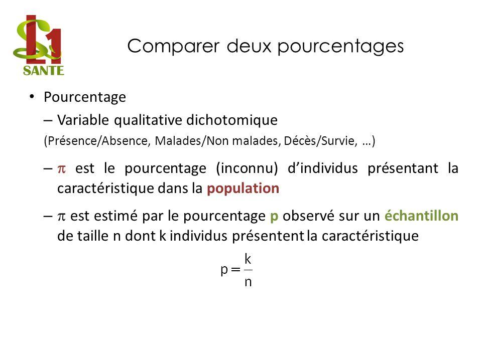 Comparer deux pourcentages Pourcentage – Variable qualitative dichotomique (Présence/Absence, Malades/Non malades, Décès/Survie, …) – est le pourcenta