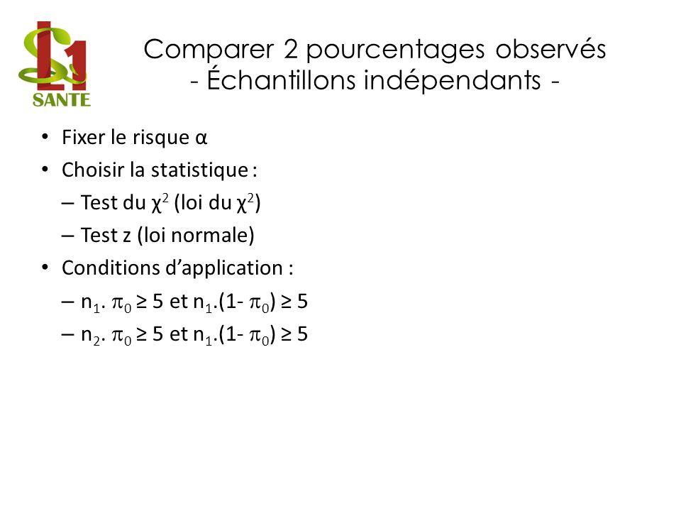 Comparer 2 pourcentages observés - Échantillons indépendants - Fixer le risque α Choisir la statistique : – Test du χ 2 (loi du χ 2 ) – Test z (loi no